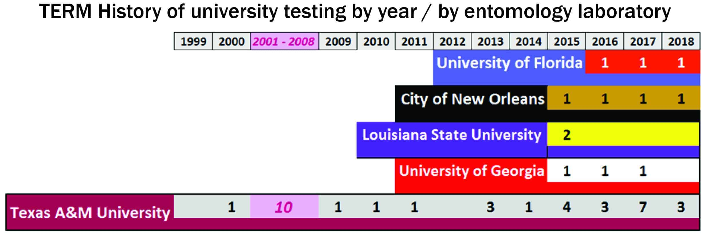TERM History of University Testing