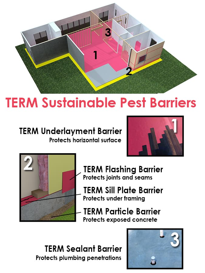 TERM® Barrier Systems