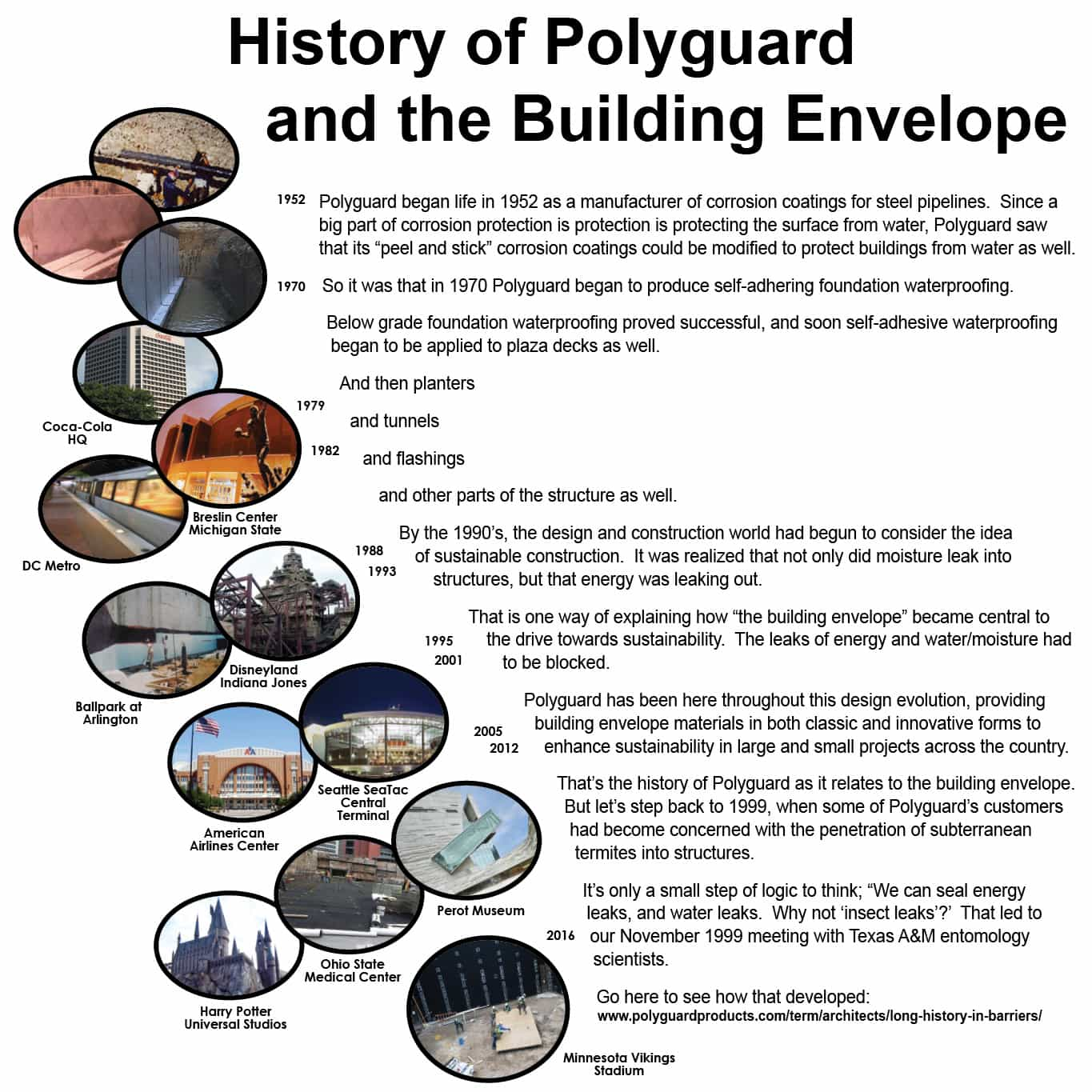 History of Polyguard and the Building Envelope