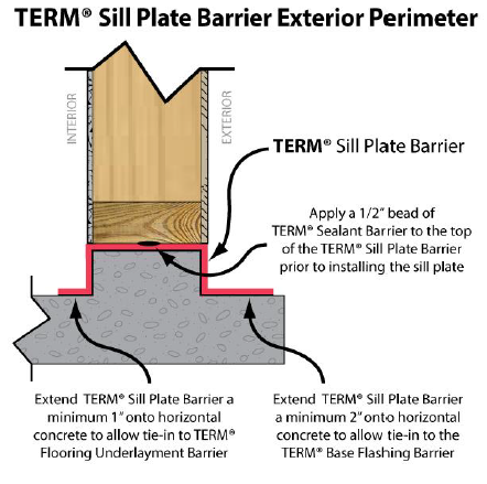TERM Sill Plate Barriers Exterior Perimeter detail
