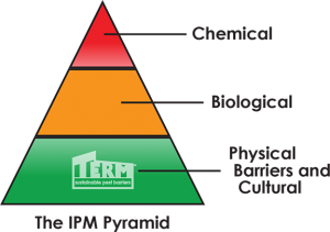 The LEED Integrated Pest Management Pyramid