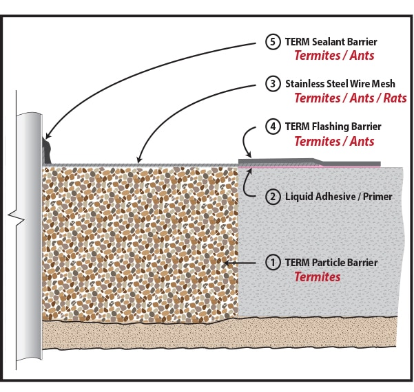TERM® Sealant Barrier