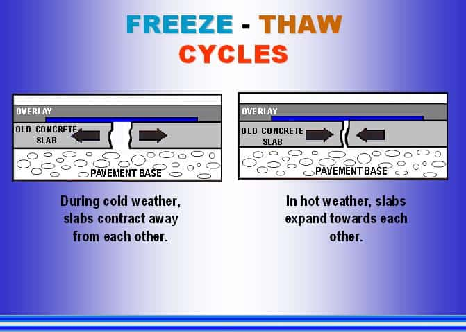 Freeze Thaw Cycles
