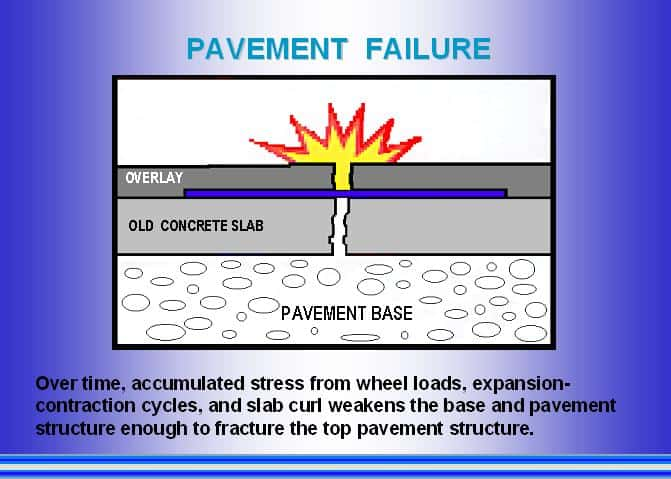Pavement Failure